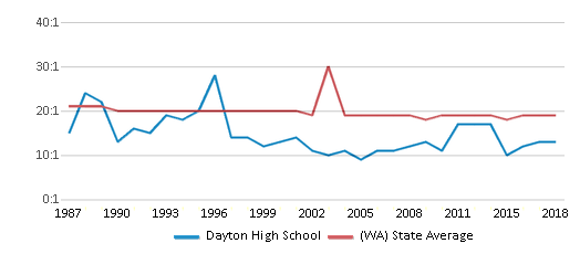 This chart display the student teacher ratio of Dayton High School and the public school average student teacher ratio of Washington by year, with the latest 2017-18 school year data.
