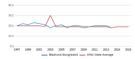 This chart display the student teacher ratio of Madrona Nongraded and the public school average student teacher ratio of Washington by year, with the latest 2017-18 school year data.