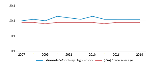 This chart display the student teacher ratio of Edmonds Woodway High School and the public school average student teacher ratio of Washington by year, with the latest 2017-18 school year data.