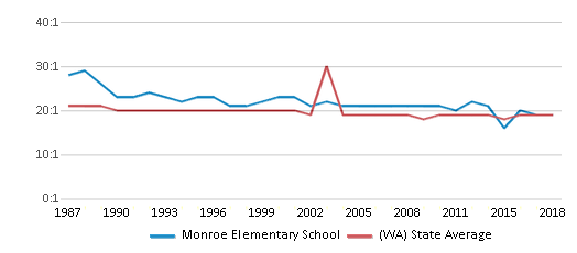 This chart display the student teacher ratio of Monroe Elementary School and the public school average student teacher ratio of Washington by year, with the latest 2017-18 school year data.