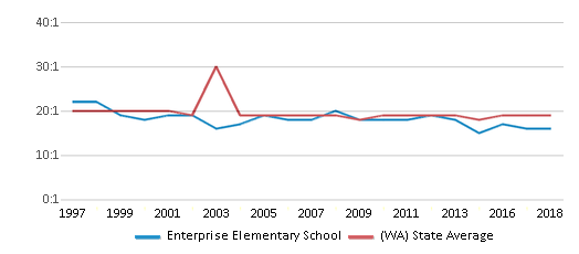 This chart display the student teacher ratio of Enterprise Elementary School and the public school average student teacher ratio of Washington by year, with the latest 2017-18 school year data.