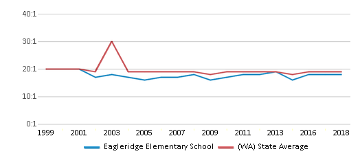 This chart display the student teacher ratio of Eagleridge Elementary School and the public school average student teacher ratio of Washington by year, with the latest 2017-18 school year data.