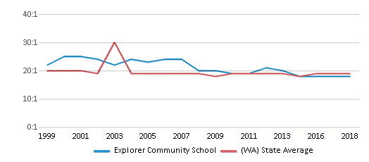 This chart display the student teacher ratio of Explorer Community School and the public school average student teacher ratio of Washington by year, with the latest 2017-18 school year data.