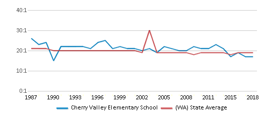 This chart display the student teacher ratio of Cherry Valley Elementary School and the public school average student teacher ratio of Washington by year, with the latest 2017-18 school year data.