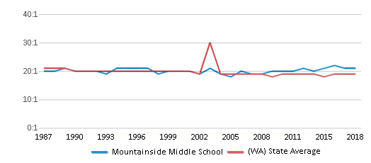 This chart display the student teacher ratio of Mountainside Middle School and the public school average student teacher ratio of Washington by year, with the latest 2017-18 school year data.