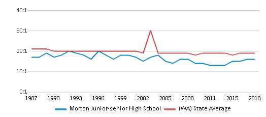 This chart display the student teacher ratio of Morton Junior-senior High School and the public school average student teacher ratio of Washington by year, with the latest 2017-18 school year data.