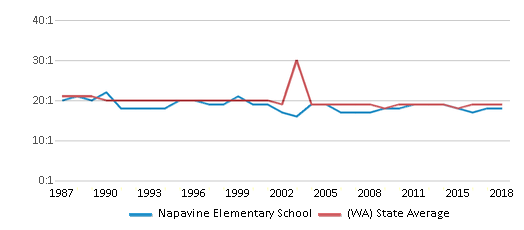 This chart display the student teacher ratio of Napavine Elementary School and the public school average student teacher ratio of Washington by year, with the latest 2017-18 school year data.