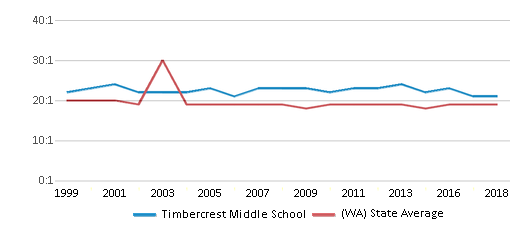 This chart display the student teacher ratio of Timbercrest Middle School and the public school average student teacher ratio of Washington by year, with the latest 2017-18 school year data.