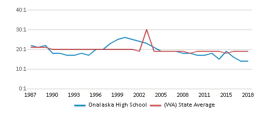 This chart display the student teacher ratio of Onalaska High School and the public school average student teacher ratio of Washington by year, with the latest 2017-18 school year data.