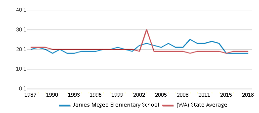 This chart display the student teacher ratio of James Mcgee Elementary School and the public school average student teacher ratio of Washington by year, with the latest 2017-18 school year data.