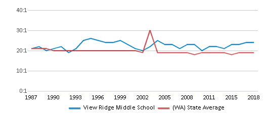 This chart display the student teacher ratio of View Ridge Middle School and the public school average student teacher ratio of Washington by year, with the latest 2017-18 school year data.