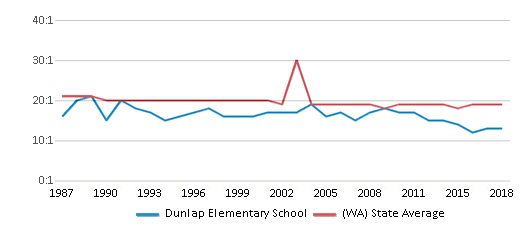 This chart display the student teacher ratio of Dunlap Elementary School and the public school average student teacher ratio of Washington by year, with the latest 2017-18 school year data.