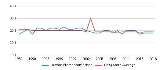 This chart display the student teacher ratio of Lawton Elementary School and the public school average student teacher ratio of Washington by year, with the latest 2017-18 school year data.