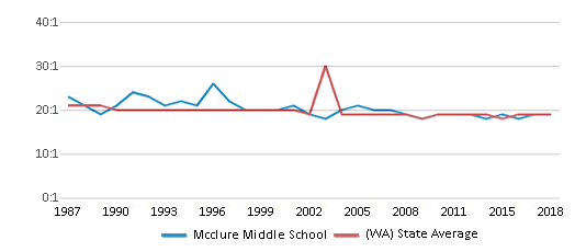 This chart display the student teacher ratio of Mcclure Middle School and the public school average student teacher ratio of Washington by year, with the latest 2017-18 school year data.