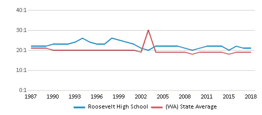 This chart display the student teacher ratio of Roosevelt High School and the public school average student teacher ratio of Washington by year, with the latest 2017-18 school year data.