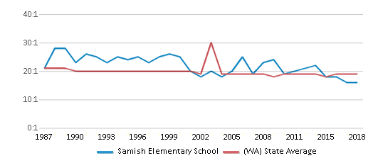 This chart display the student teacher ratio of Samish Elementary School and the public school average student teacher ratio of Washington by year, with the latest 2017-18 school year data.