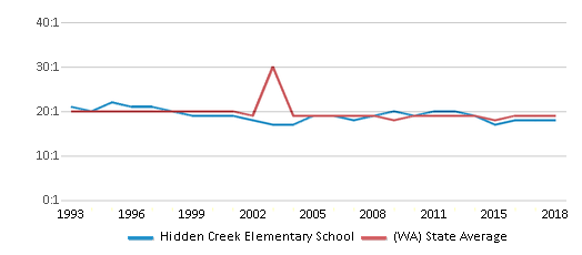This chart display the student teacher ratio of Hidden Creek Elementary School and the public school average student teacher ratio of Washington by year, with the latest 2017-18 school year data.