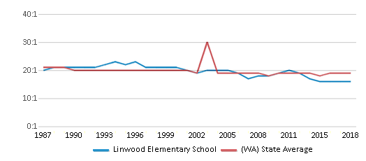 This chart display the student teacher ratio of Linwood Elementary School and the public school average student teacher ratio of Washington by year, with the latest 2017-18 school year data.