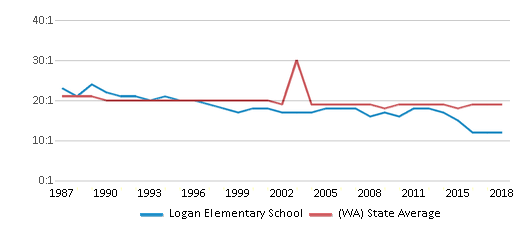 This chart display the student teacher ratio of Logan Elementary School and the public school average student teacher ratio of Washington by year, with the latest 2017-18 school year data.