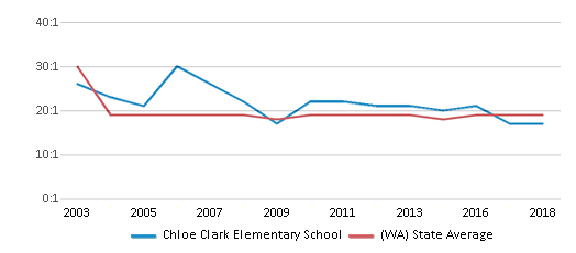 This chart display the student teacher ratio of Chloe Clark Elementary School and the public school average student teacher ratio of Washington by year, with the latest 2017-18 school year data.