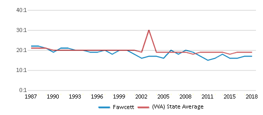 This chart display the student teacher ratio of Fawcett and the public school average student teacher ratio of Washington by year, with the latest 2017-18 school year data.