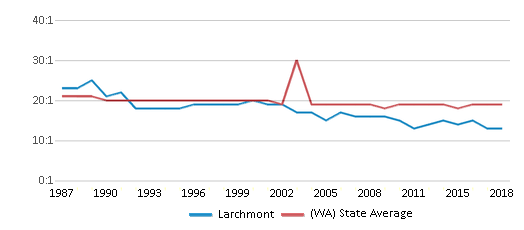 This chart display the student teacher ratio of Larchmont and the public school average student teacher ratio of Washington by year, with the latest 2017-18 school year data.