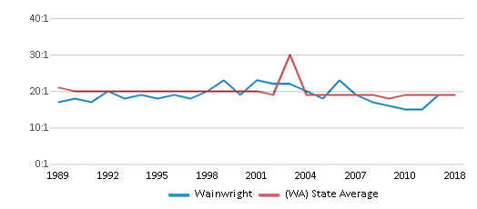 This chart display the student teacher ratio of Wainwright and the public school average student teacher ratio of Washington by year, with the latest 2017-18 school year data.
