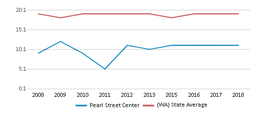 This chart display the student teacher ratio of Pearl Street Center and the public school average student teacher ratio of Washington by year, with the latest 2017-18 school year data.