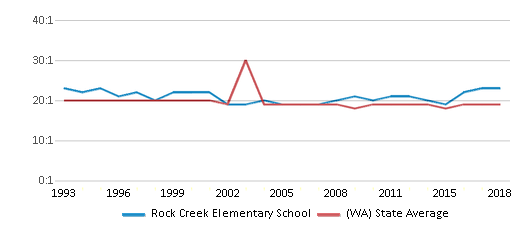 This chart display the student teacher ratio of Rock Creek Elementary School and the public school average student teacher ratio of Washington by year, with the latest 2017-18 school year data.