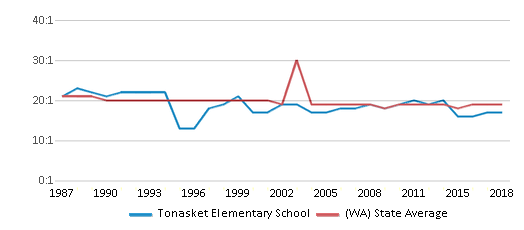 This chart display the student teacher ratio of Tonasket Elementary School and the public school average student teacher ratio of Washington by year, with the latest 2017-18 school year data.