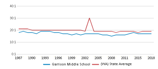 This chart display the student teacher ratio of Garrison Middle School and the public school average student teacher ratio of Washington by year, with the latest 2017-18 school year data.