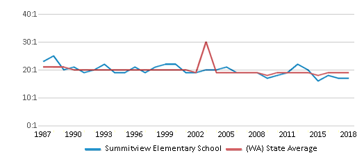 This chart display the student teacher ratio of Summitview Elementary School and the public school average student teacher ratio of Washington by year, with the latest 2017-18 school year data.