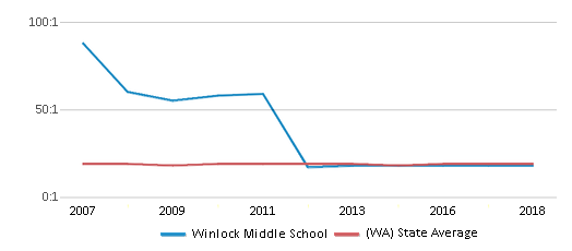 This chart display the student teacher ratio of Winlock Middle School and the public school average student teacher ratio of Washington by year, with the latest 2017-18 school year data.