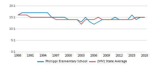 This chart display the student teacher ratio of Philippi Elementary School and the public school average student teacher ratio of West Virginia by year, with the latest 2017-18 school year data.