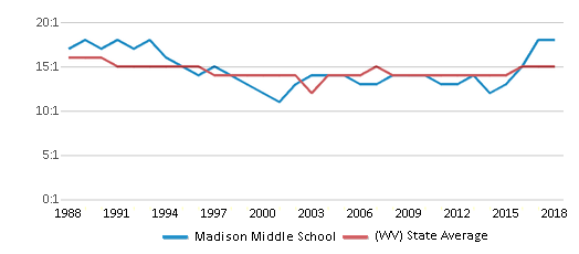 This chart display the student teacher ratio of Madison Middle School and the public school average student teacher ratio of West Virginia by year, with the latest 2017-18 school year data.