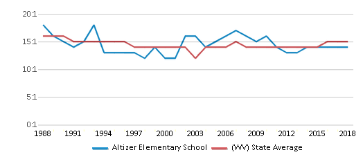This chart display the student teacher ratio of Altizer Elementary School and the public school average student teacher ratio of West Virginia by year, with the latest 2017-18 school year data.
