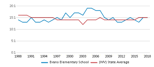 This chart display the student teacher ratio of Evans Elementary School and the public school average student teacher ratio of West Virginia by year, with the latest 2017-18 school year data.