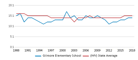 This chart display the student teacher ratio of Gilmore Elementary School and the public school average student teacher ratio of West Virginia by year, with the latest 2017-18 school year data.
