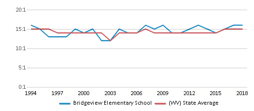 This chart display the student teacher ratio of Bridgeview Elementary School and the public school average student teacher ratio of West Virginia by year, with the latest 2017-18 school year data.