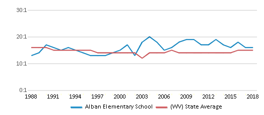 This chart display the student teacher ratio of Alban Elementary School and the public school average student teacher ratio of West Virginia by year, with the latest 2017-18 school year data.