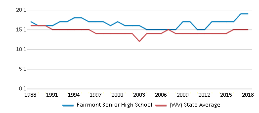 This chart display the student teacher ratio of Fairmont Senior High School and the public school average student teacher ratio of West Virginia by year, with the latest 2017-18 school year data.