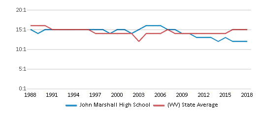 This chart display the student teacher ratio of John Marshall High School and the public school average student teacher ratio of West Virginia by year, with the latest 2017-18 school year data.
