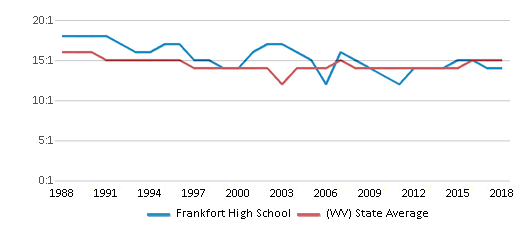 This chart display the student teacher ratio of Frankfort High School and the public school average student teacher ratio of West Virginia by year, with the latest 2017-18 school year data.