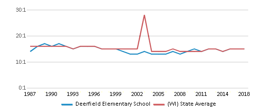 This chart display the student teacher ratio of Deerfield Elementary School and the public school average student teacher ratio of Wisconsin by year, with the latest 2017-18 school year data.