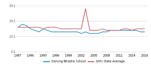 This chart display the student teacher ratio of Delong Middle School and the public school average student teacher ratio of Wisconsin by year, with the latest 2017-18 school year data.