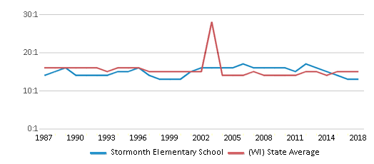 This chart display the student teacher ratio of Stormonth Elementary School and the public school average student teacher ratio of Wisconsin by year, with the latest 2017-18 school year data.