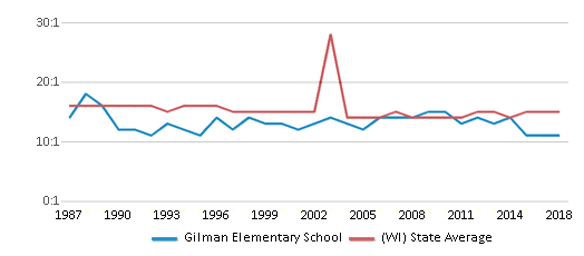 This chart display the student teacher ratio of Gilman Elementary School and the public school average student teacher ratio of Wisconsin by year, with the latest 2017-18 school year data.