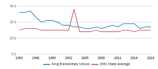 This chart display the student teacher ratio of King Elementary School and the public school average student teacher ratio of Wisconsin by year, with the latest 2017-18 school year data.