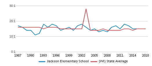 This chart display the student teacher ratio of Jackson Elementary School and the public school average student teacher ratio of Wisconsin by year, with the latest 2017-18 school year data.