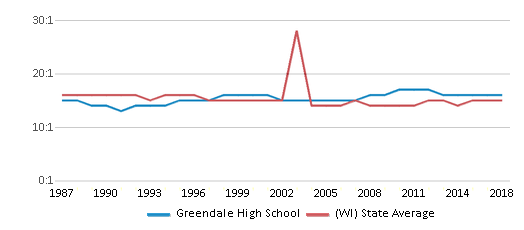 This chart display the student teacher ratio of Greendale High School and the public school average student teacher ratio of Wisconsin by year, with the latest 2017-18 school year data.